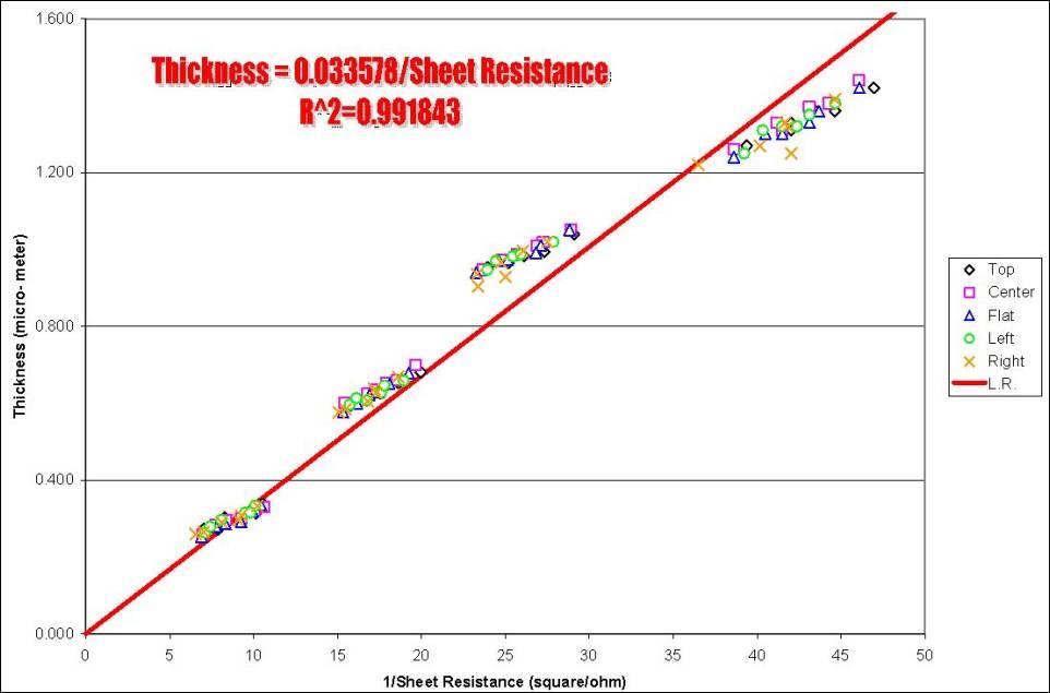 Aluminum Sheet Aluminum Sheet Resistance